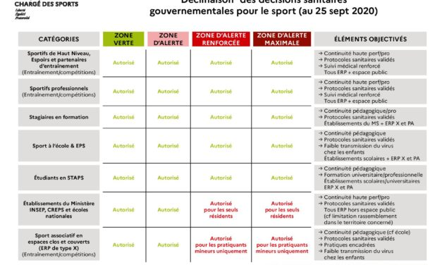 Point de situation crise sanitaire Covid-19 pour les clubs & les organisateurs