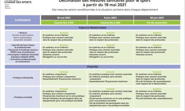 Application des décisions sanitaires pour le sport à partir du 19 mai