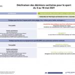 Application des décisions sanitaires pour le sport du 3 au 19 mai 2021